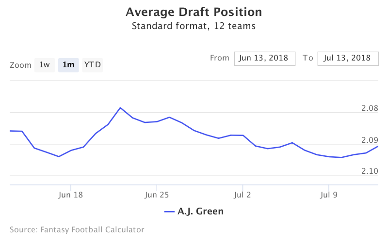 Fantasy Football ADP for A.J. Green