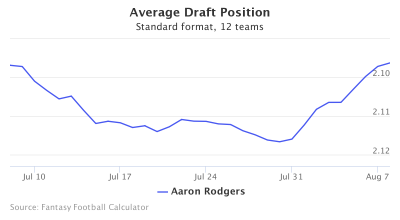 Fantasy Football ADP for Aaron Rodgers