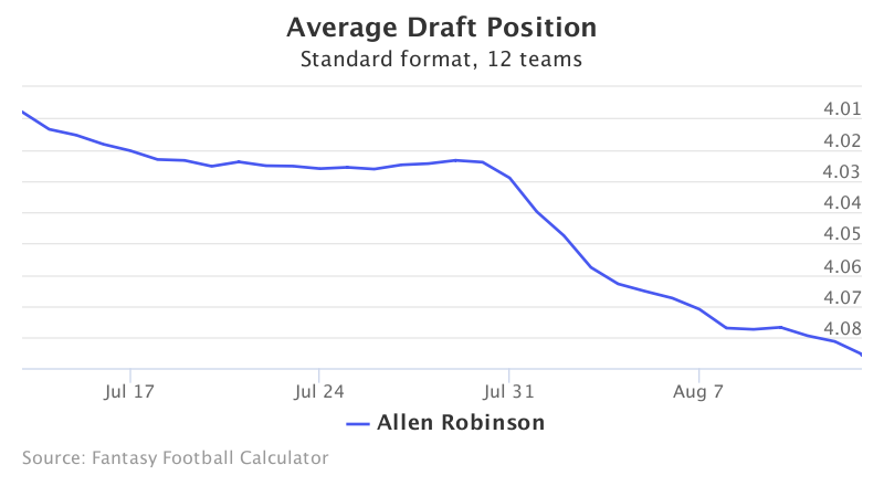 Fantasy Football ADP for Allen Robinson