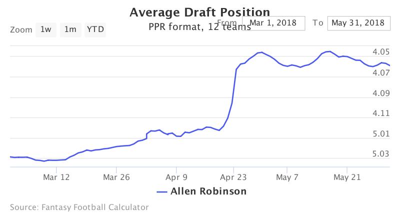 Fantasy Football ADP for Allen Robinson