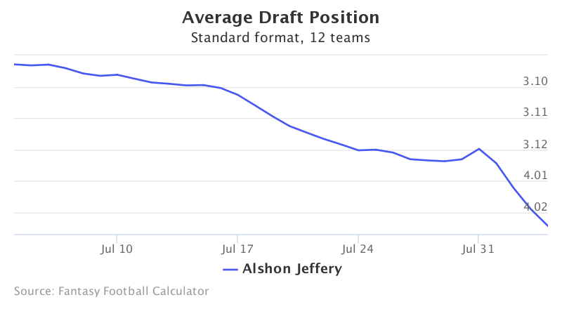 Fantasy Football ADP for Alshon Jeffery