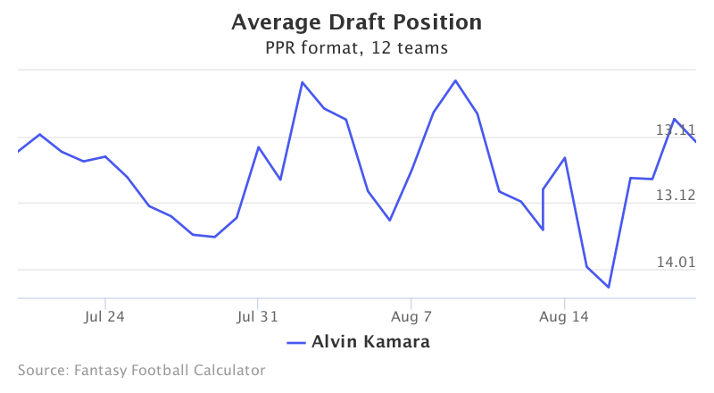 Fantasy Football ADP for Alvin Kamara