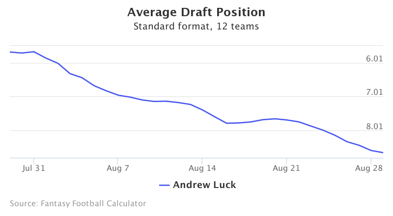 Fantasy Football ADP for Andrew Luck