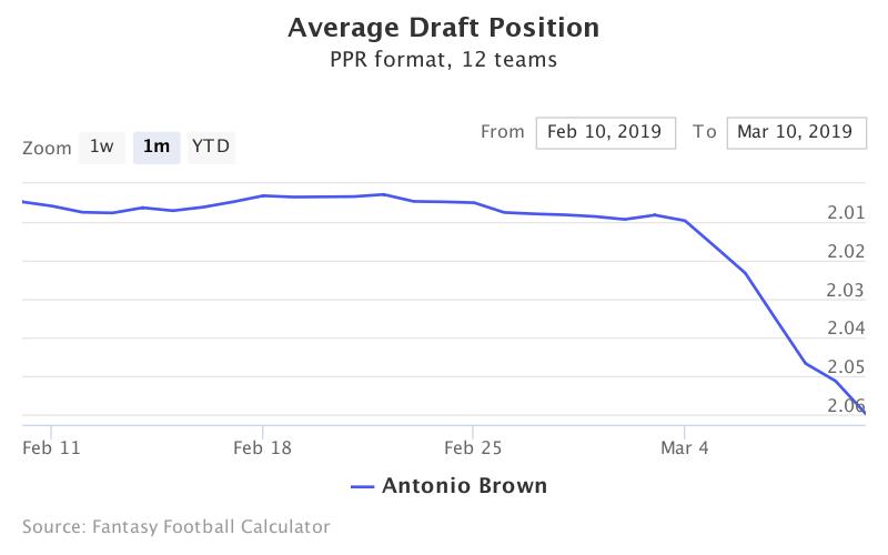 Fantasy Football ADP for Antonio Brown