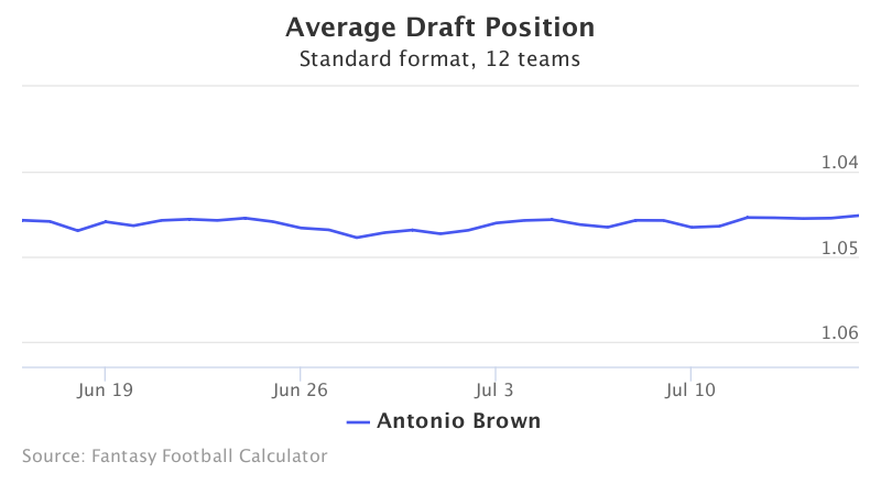 Fantasy Football ADP for Antonio Brown