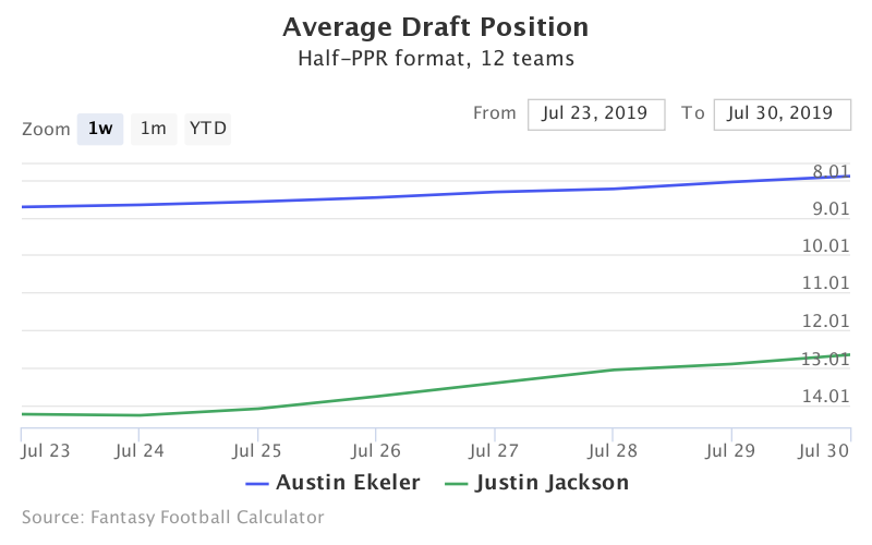Fantasy Football ADP for Austin Ekeler, Justin Jackson