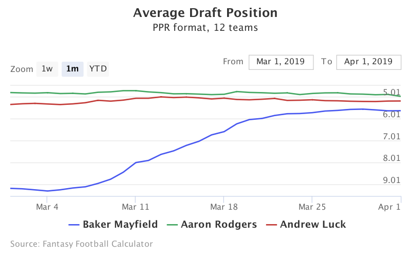 Fantasy Football ADP for Baker Mayfield, Aaron Rodgers, Andrew Luck