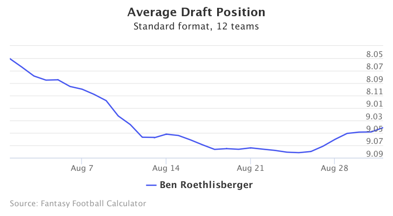Fantasy Football ADP for Ben Roethlisberger