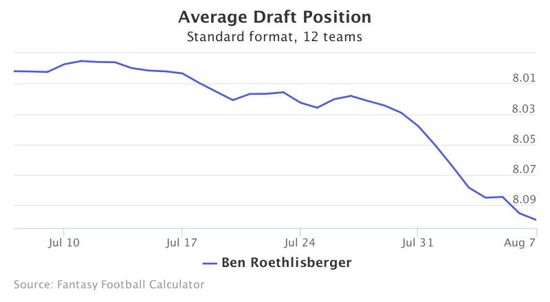 Fantasy Football ADP for Ben Roethlisberger