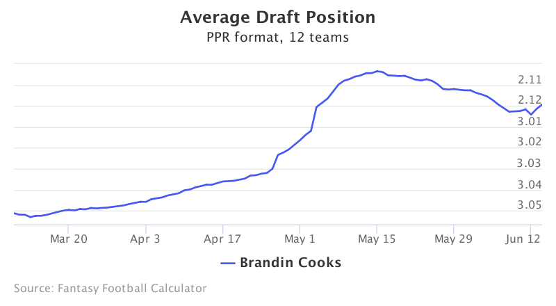 Fantasy Football ADP for Brandin Cooks