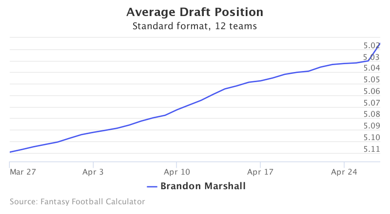 Fantasy Football ADP for Brandon Marshall