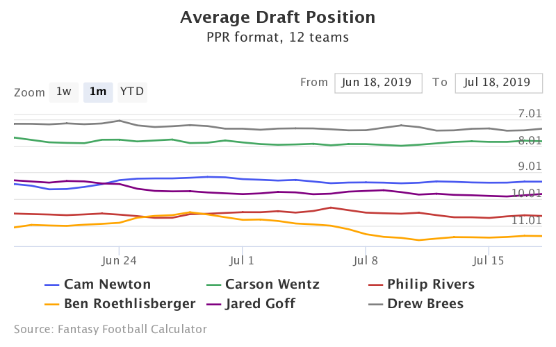 Fantasy Football ADP for Cam Newton, Carson Wentz, Philip Rivers, Ben Roethlisberger, Jared Goff, Drew Brees