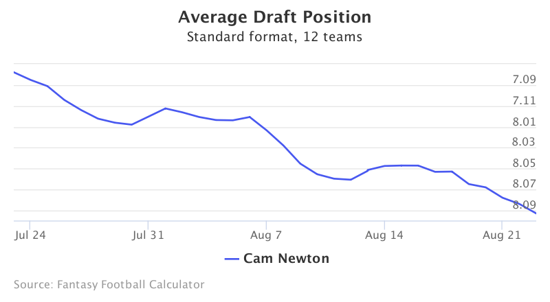 Fantasy Football ADP for Cam Newton