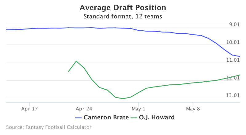 Fantasy Football ADP for Cameron Brate, O.J. Howard