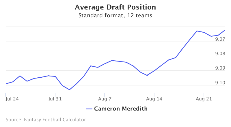 Fantasy Football ADP for Cameron Meredith