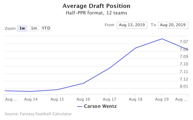 Fantasy Football ADP for Carson Wentz