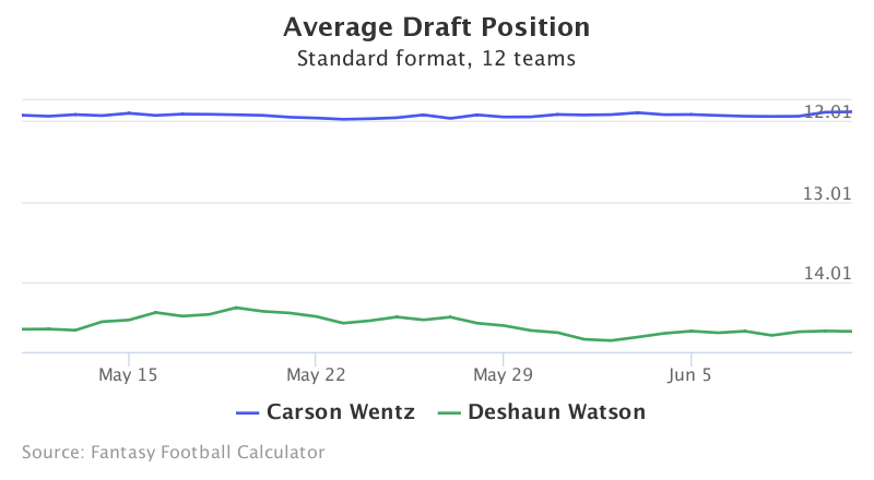 Fantasy Football ADP for Carson  Wentz, Deshaun Watson