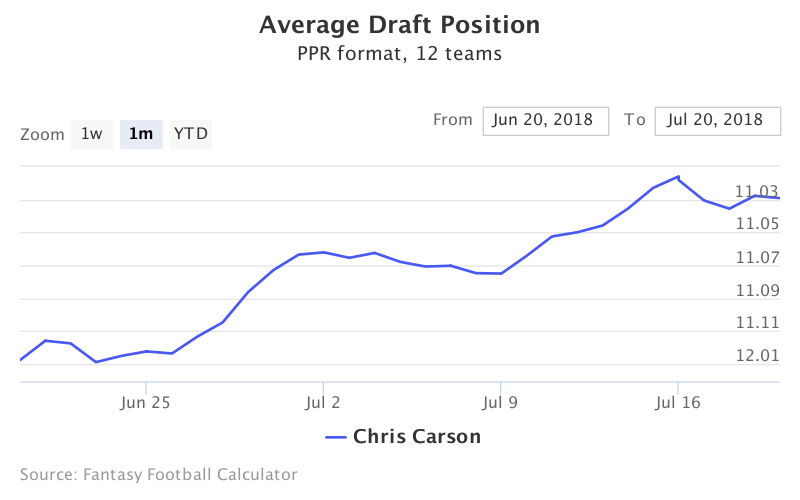 Fantasy Football ADP for Chris Carson