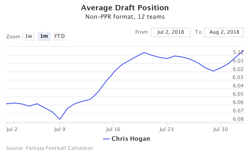 Fantasy Football ADP for Chris Hogan