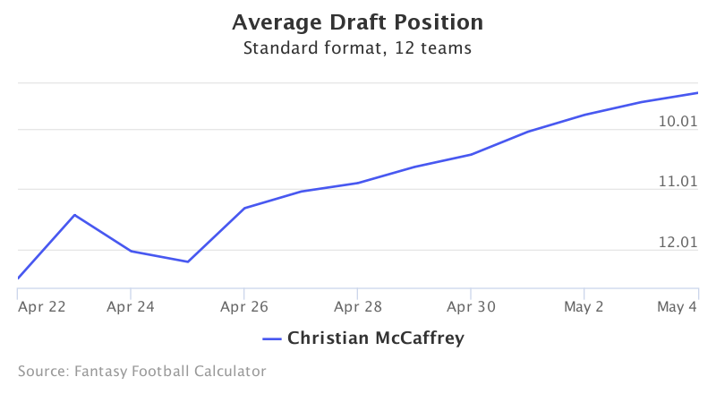 Fantasy Football ADP for Christian McCaffrey