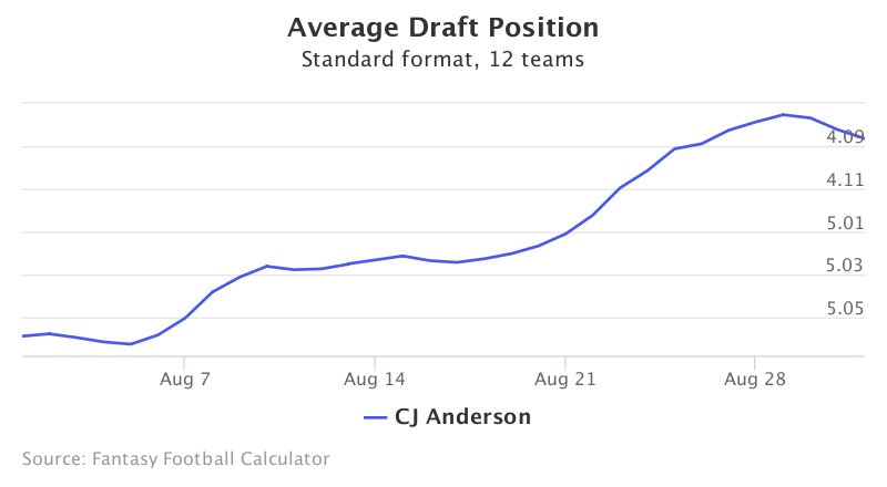 Fantasy Football ADP for CJ Anderson