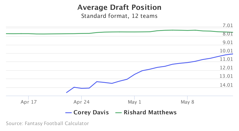 Fantasy Football ADP for Corey Davis, Rishard Matthews