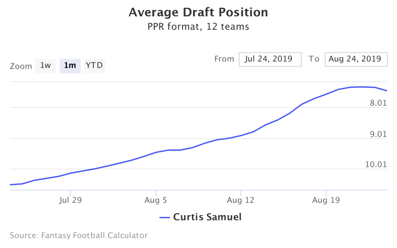 Fantasy Football ADP for Curtis Samuel