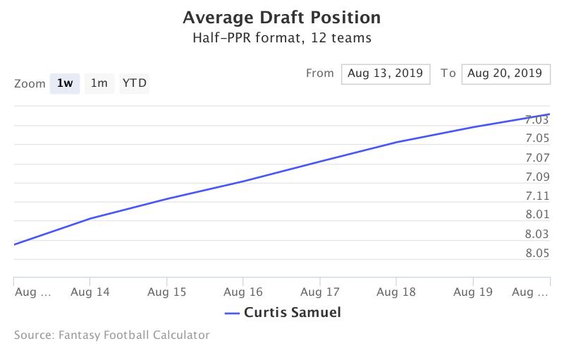 Fantasy Football ADP for Curtis Samuel
