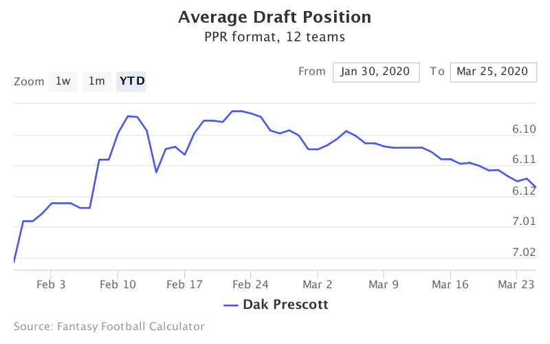 Fantasy Football ADP for Dak Prescott