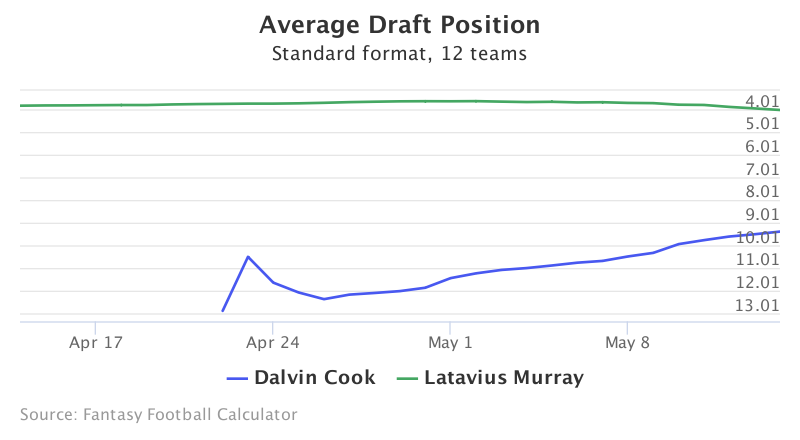 Fantasy Football ADP for Dalvin Cook, Latavius Murray