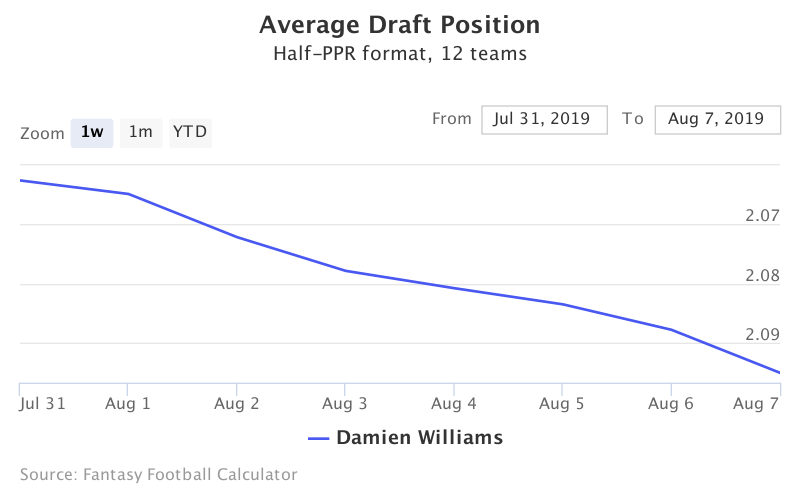 Fantasy Football ADP for Damien Williams