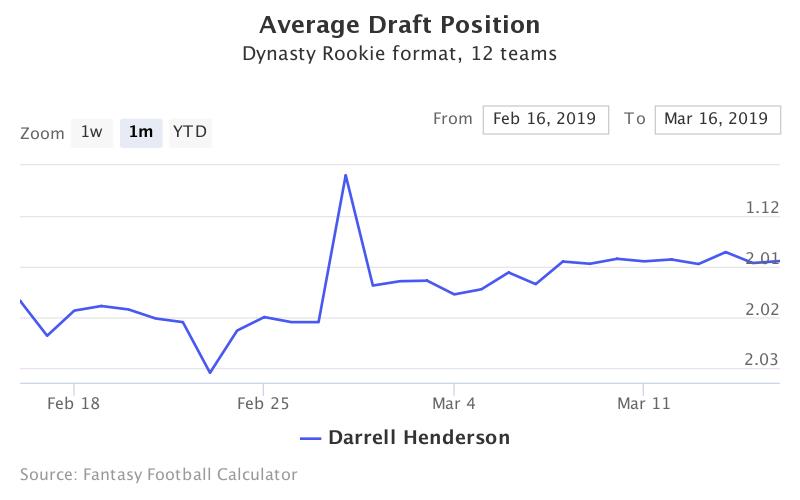 Fantasy Football ADP for Darrell Henderson