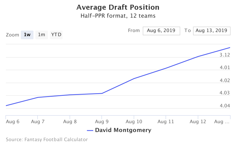 Fantasy Football ADP for David Montgomery