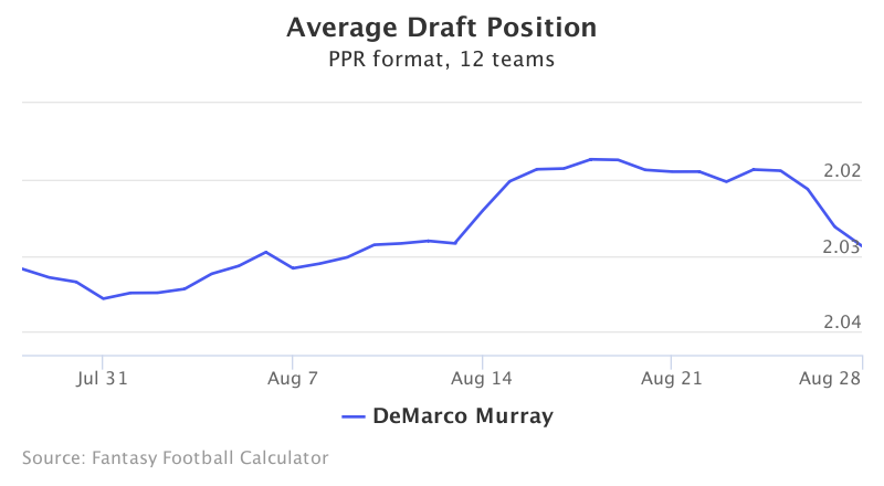 Fantasy Football ADP for DeMarco Murray
