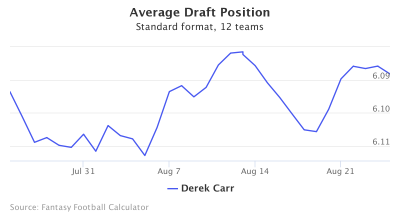 Fantasy Football ADP for Derek Carr