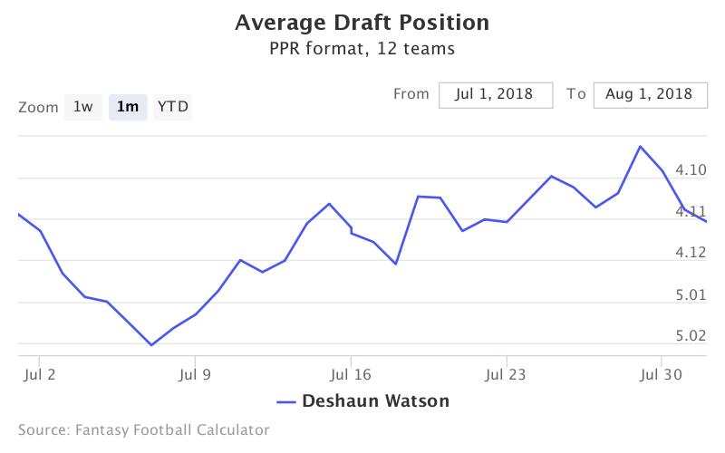 Fantasy Football ADP for Deshaun Watson