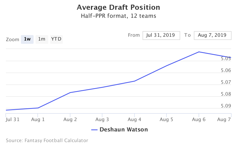 Fantasy Football ADP for Deshaun Watson