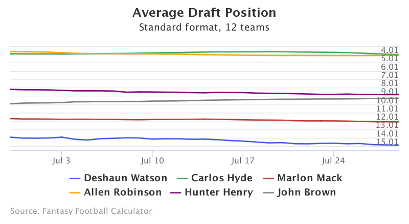 Fantasy Football ADP for Deshaun Watson, Carlos  Hyde, Marlon Mack, Allen  Robinson, Hunter  Henry, John  Brown