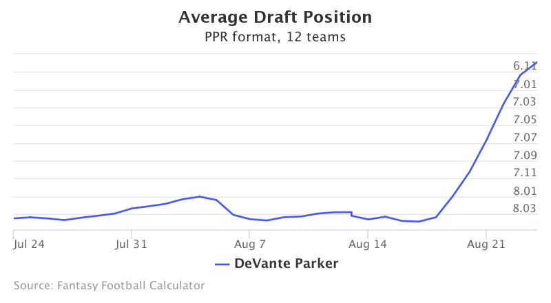 Fantasy Football ADP for DeVante  Parker