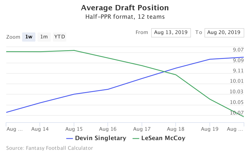 Fantasy Football ADP for Devin Singletary, LeSean McCoy