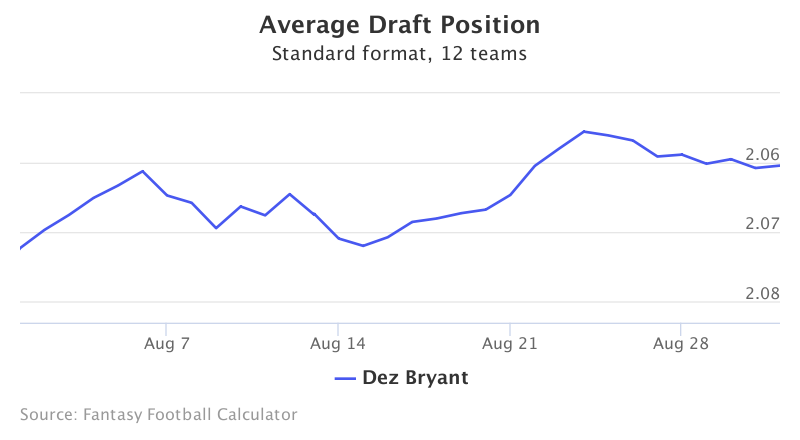 Fantasy Football ADP for Dez Bryant