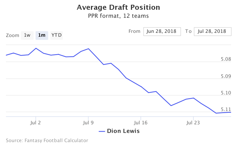 Fantasy Football ADP for Dion Lewis