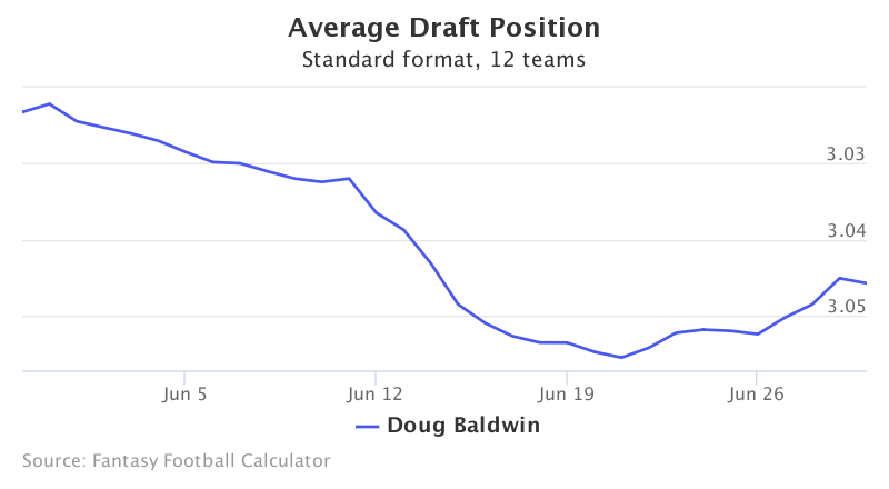 Fantasy Football ADP for Doug Baldwin