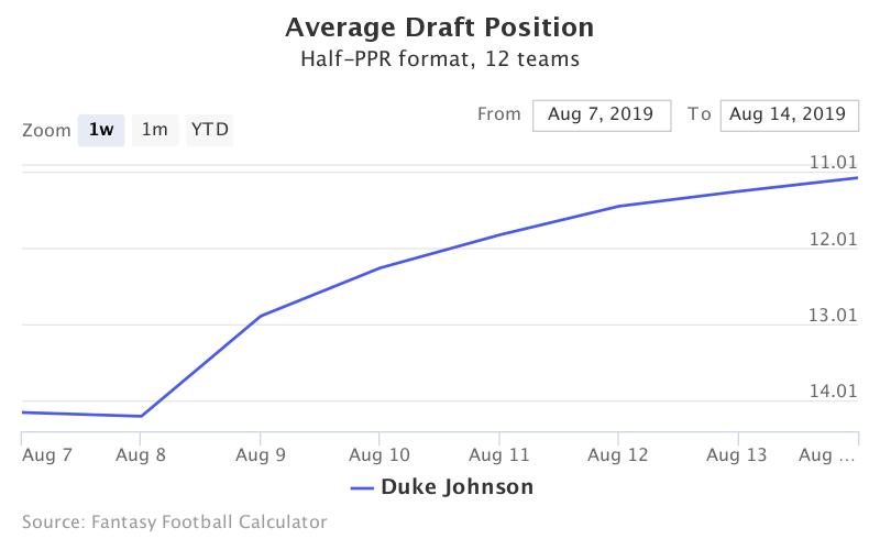 Fantasy Football ADP for Duke Johnson
