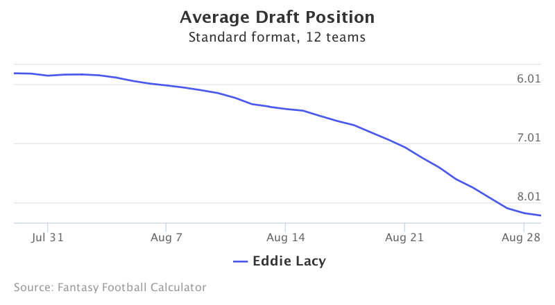 Fantasy Football ADP for Eddie Lacy