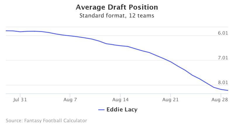 Fantasy Football ADP for Eddie Lacy