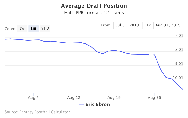 Fantasy Football ADP for Eric Ebron