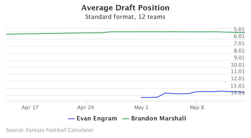 Fantasy Football ADP for Evan Engram, Brandon Marshall