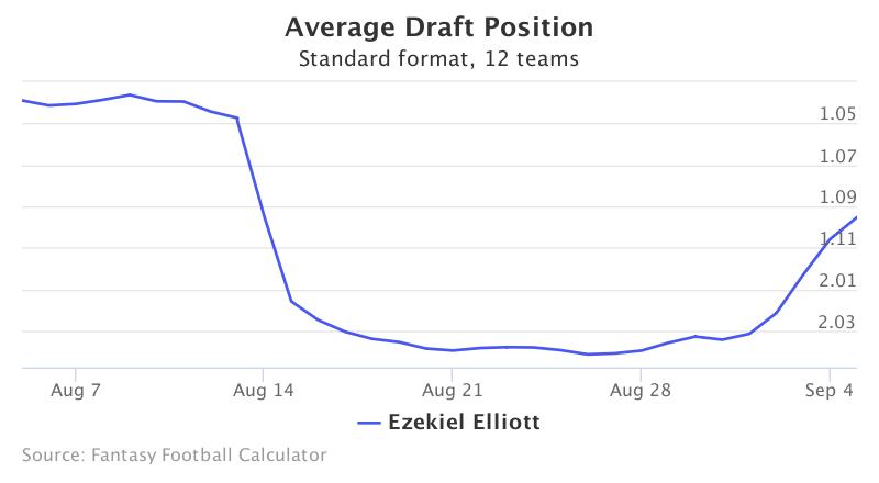 Fantasy Football ADP for Ezekiel Elliott