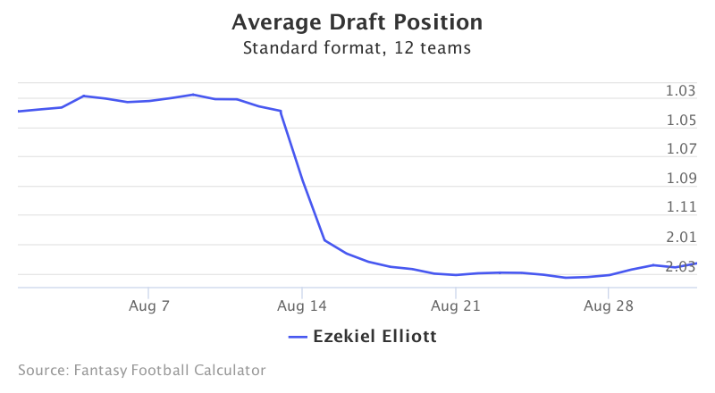 Fantasy Football ADP for Ezekiel Elliott